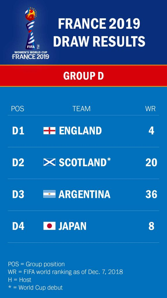 Group D draw for the 2019 World Cup.