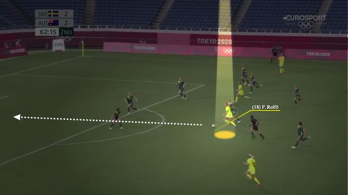 Wyscout image map of Sweden's Fridolina Rolfo's movement just before scoring in the match against Australia at the Tokyo 2020 Olympic Games. (Wyscout)