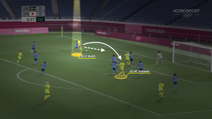 Wyscout image map of Sweden's Fridolina Rolfo's movement just before her assist to Magdalena Eriksson in the match against Japan at the Tokyo 2020 Olympic Games. (Wyscout)